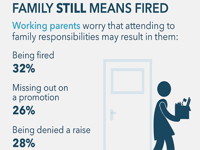 Infographic from the 2020 Modern Family Index
