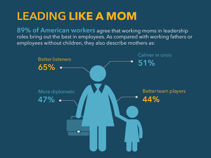 Modern Family Index 2018 - Leading Like a Mom