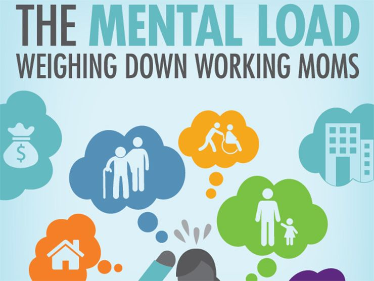 MFI Mental Load