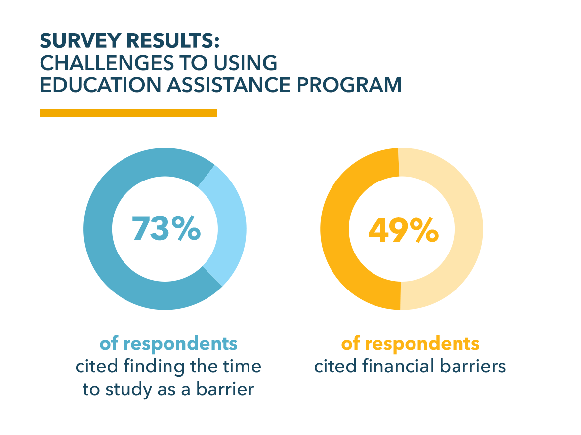 education assistance survey
