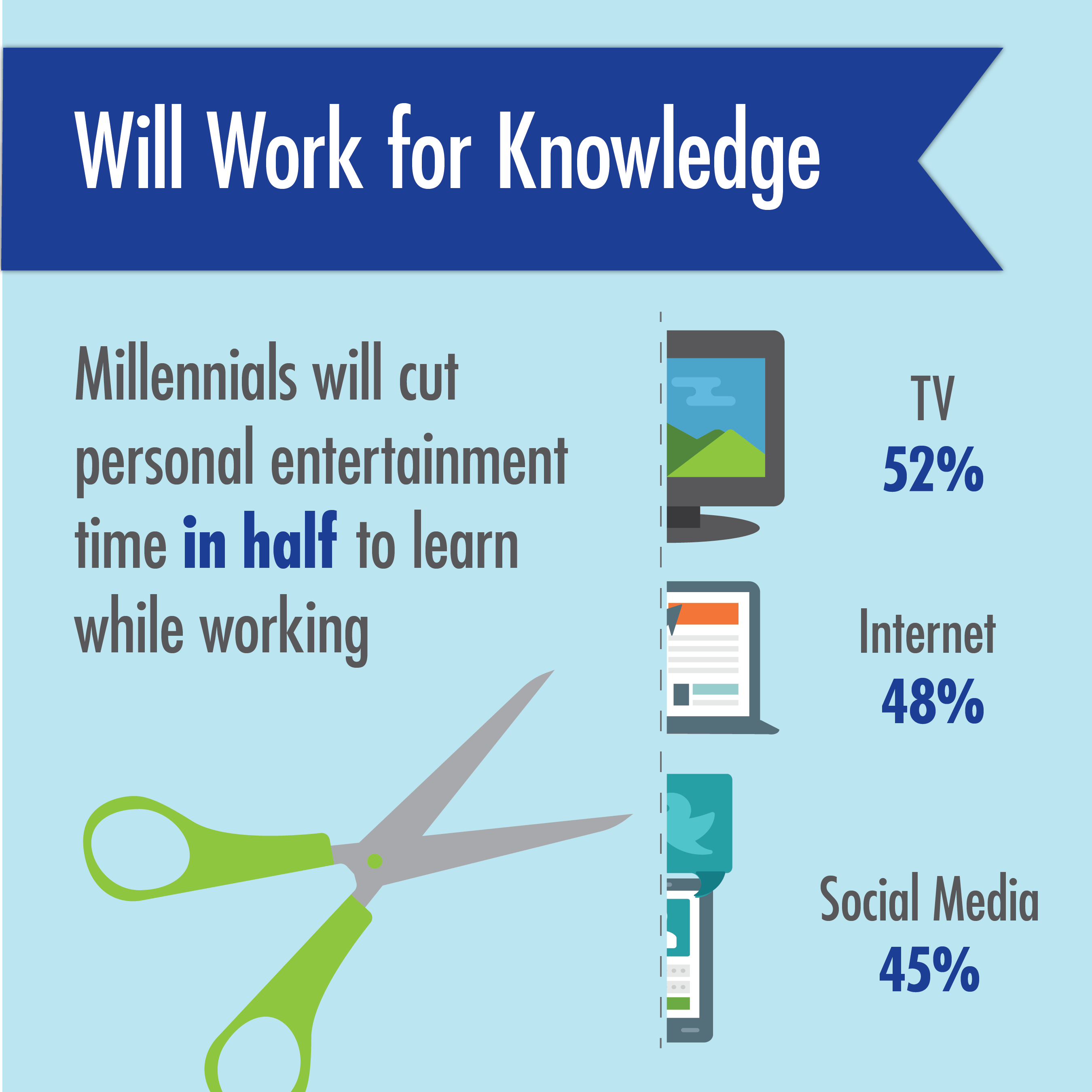 Millennials Choose Employers that Provide Continued Education