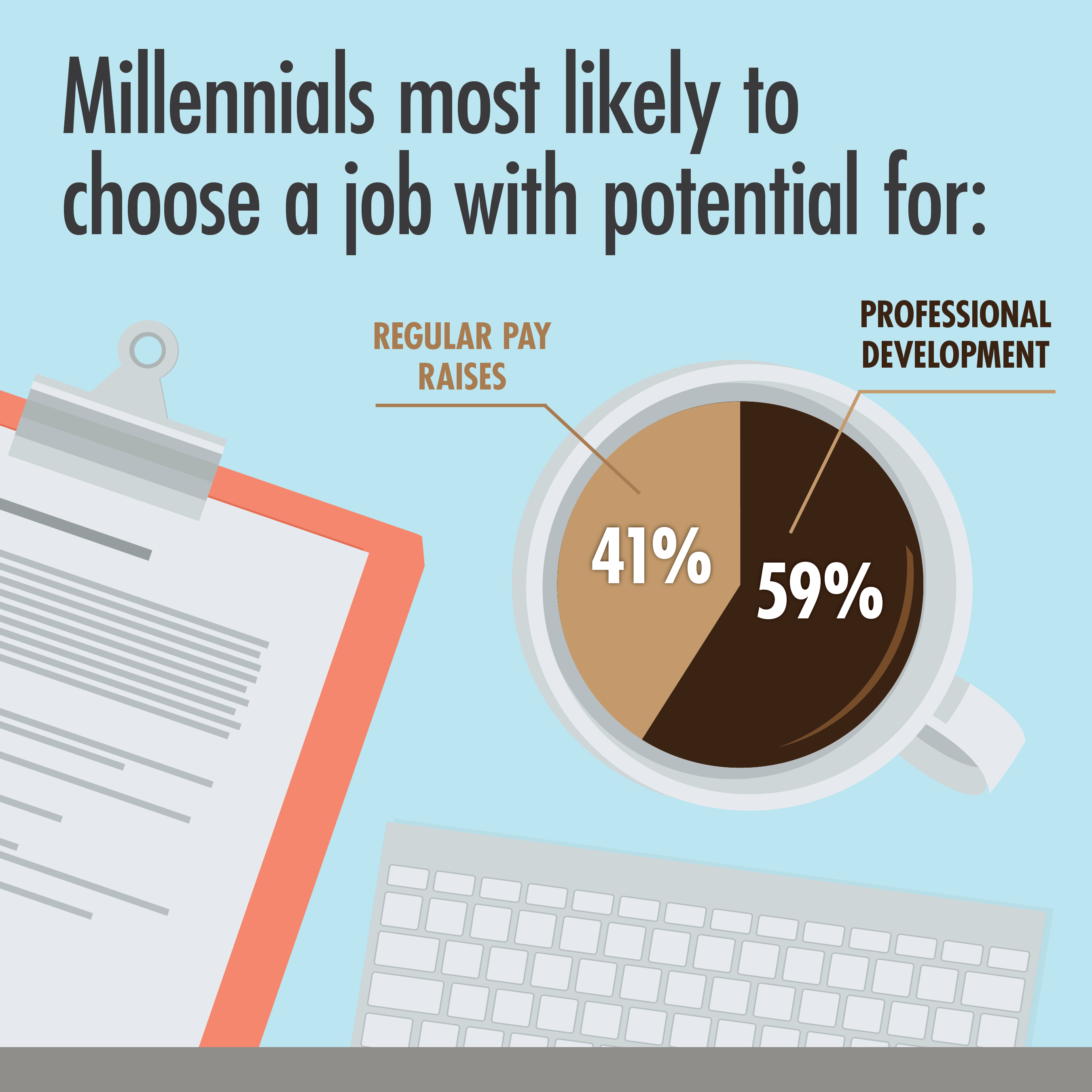 Millennials Choose Jobs with Career Growth & Good Pay