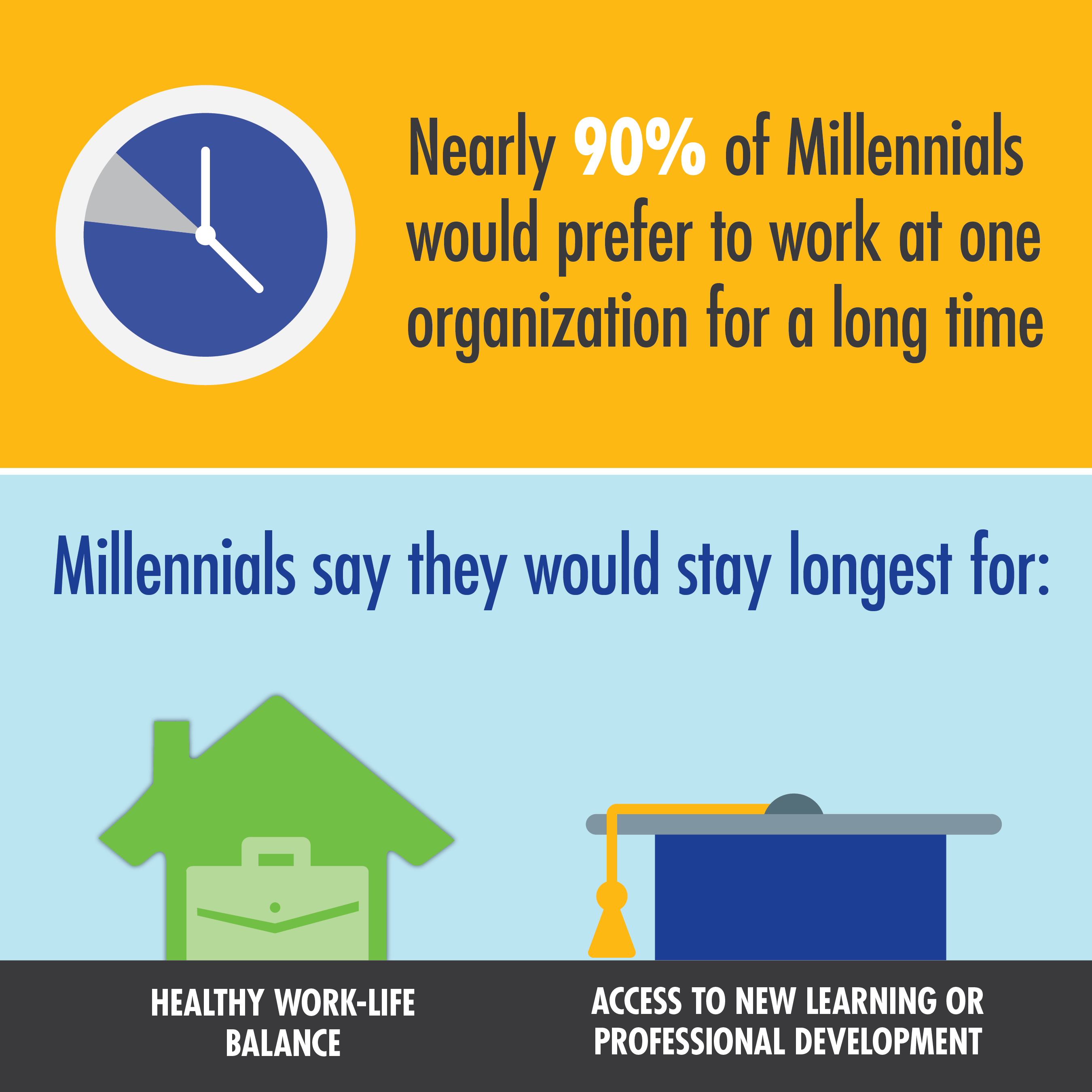 Millennials Looking for Work Life Balance & Professional Development