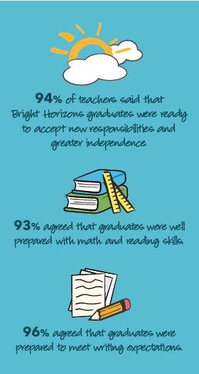 Bright Horizons School Readiness Statistics 2018